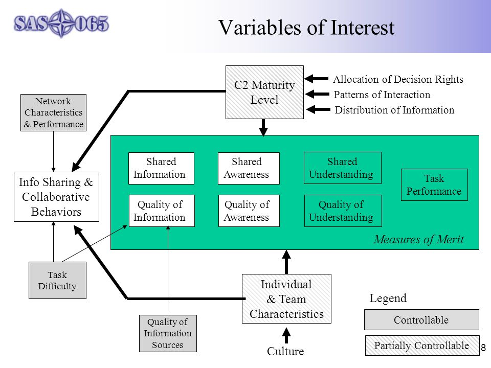 8 Variables of Interest Info Sharing & Collaborative Behaviors Shared Information Quality of Information Shared Awareness Quality of Awareness Shared Understanding Quality of Understanding Task Performance Task Difficulty Measures of Merit Network Characteristics & Performance Individual & Team Characteristics Culture Allocation of Decision Rights Quality of Information Sources Patterns of Interaction Distribution of Information C2 Maturity Level Partially Controllable Controllable Legend