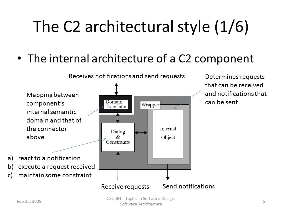 The C2 architectural style (1/6) The internal architecture of a C2 component Determines requests that can be received and notifications that can be sent Receives notifications and send requests Send notifications Receive requests Mapping between component's internal semantic domain and that of the connector above a)react to a notification b)execute a request received c)maintain some constraint Feb 26, 2008 CS 5381 - Topics in Software Design: Software Architecture 5