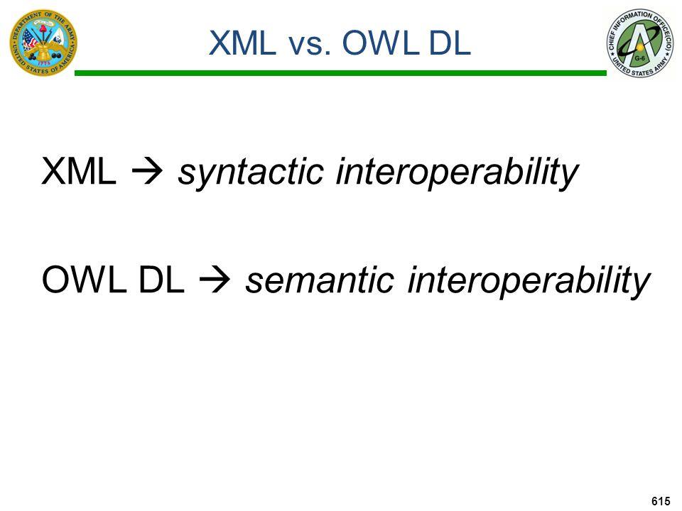 XML vs. OWL DL XML  syntactic interoperability OWL DL  semantic interoperability 615