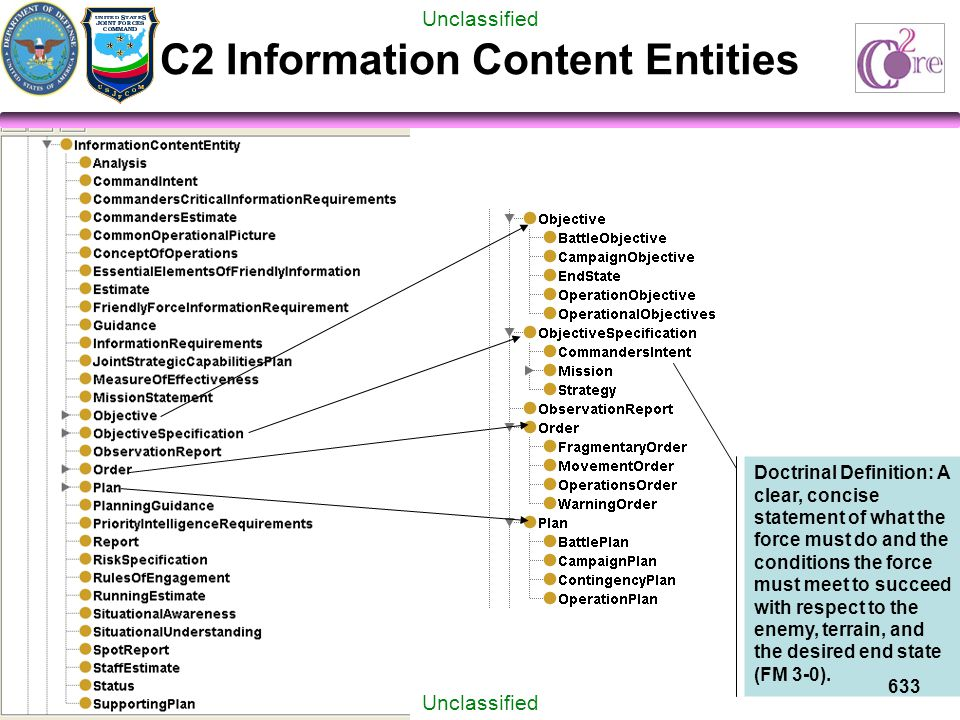 Unclassified C2 Information Content Entities Doctrinal Definition: A clear, concise statement of what the force must do and the conditions the force must meet to succeed with respect to the enemy, terrain, and the desired end state (FM 3-0).