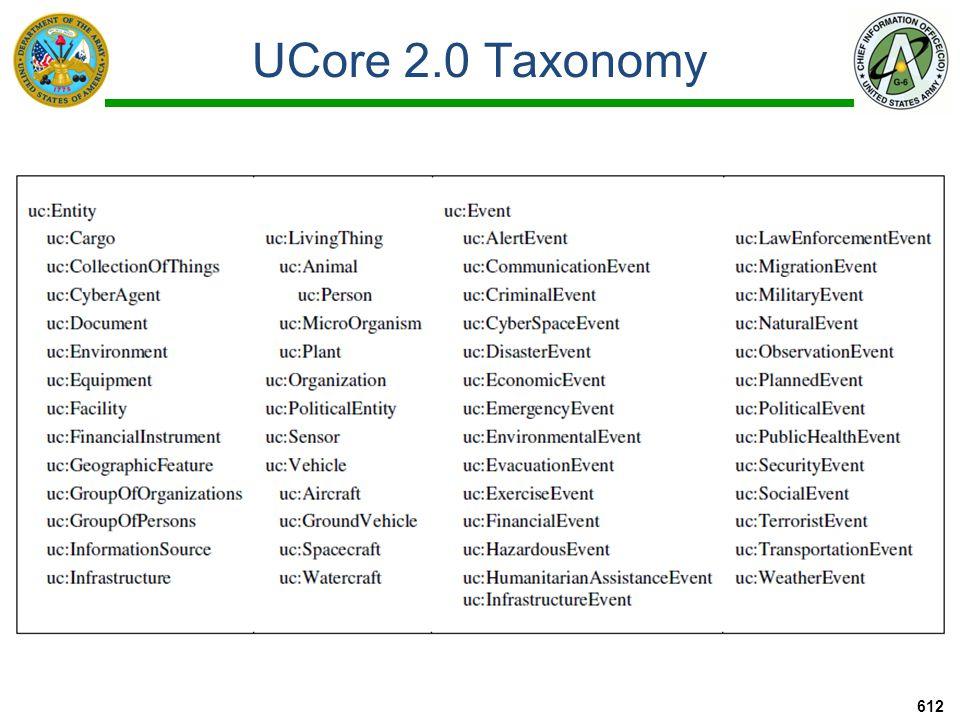UCore 2.0 Taxonomy 612