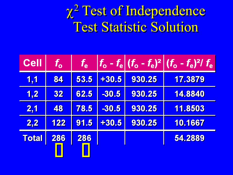  2 Test of Independence Test Statistic Solution