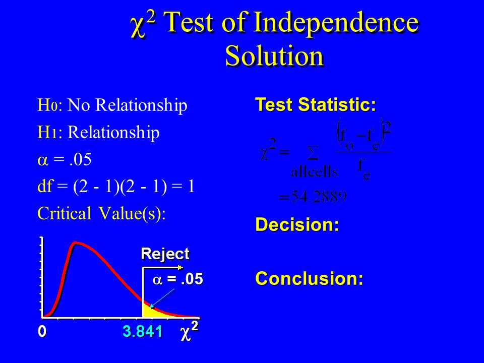  2 Test of Independence Solution H 0 : No Relationship H 1 : Relationship  =.05 df = (2 - 1)(2 - 1) = 1 Critical Value(s): Test Statistic: Decision: