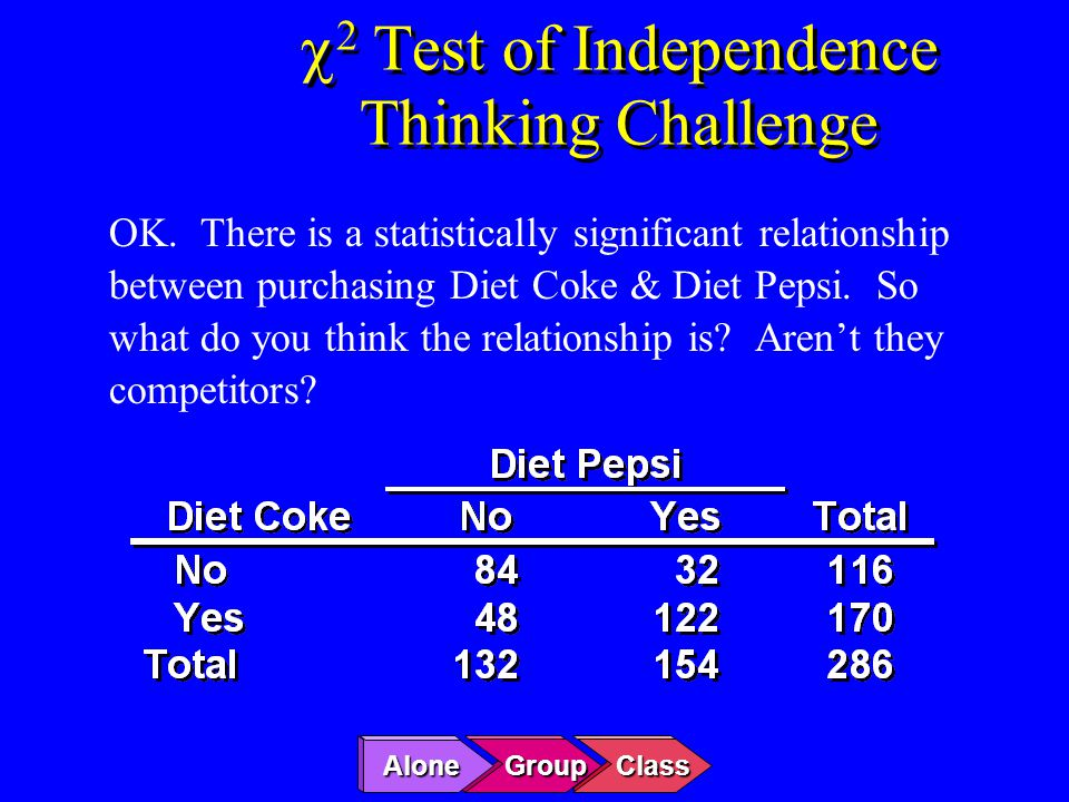 OK. There is a statistically significant relationship between purchasing Diet Coke & Diet Pepsi. So what do you think the relationship is? Aren't they