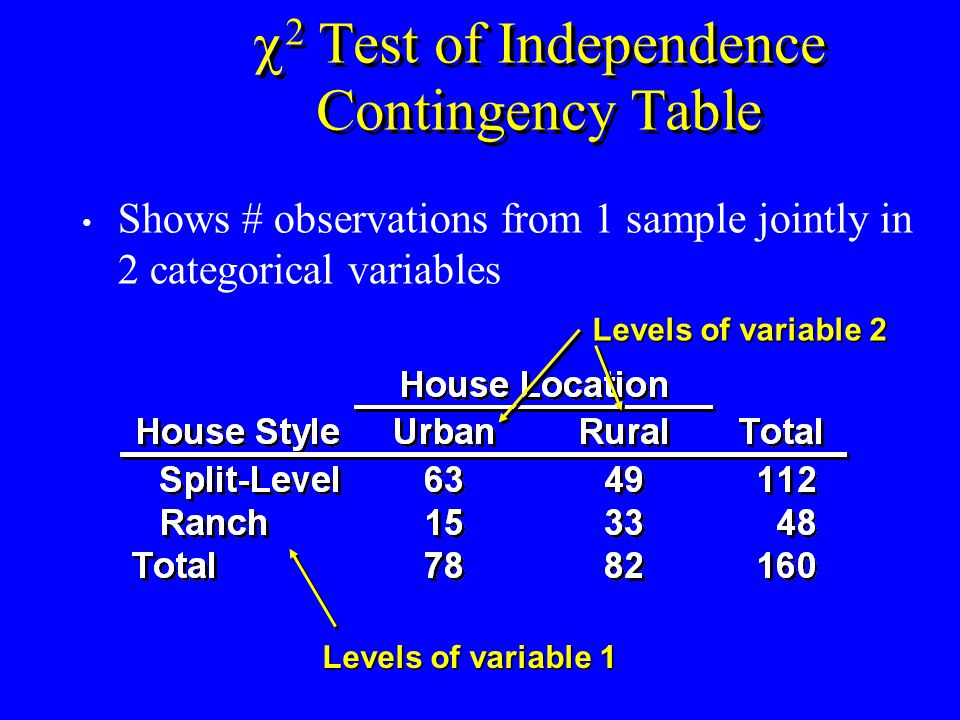  2 Test of Independence Hypotheses & Statistic Hypotheses – H 0 : Variables are independent – H 1 : Variables are related (dependent)