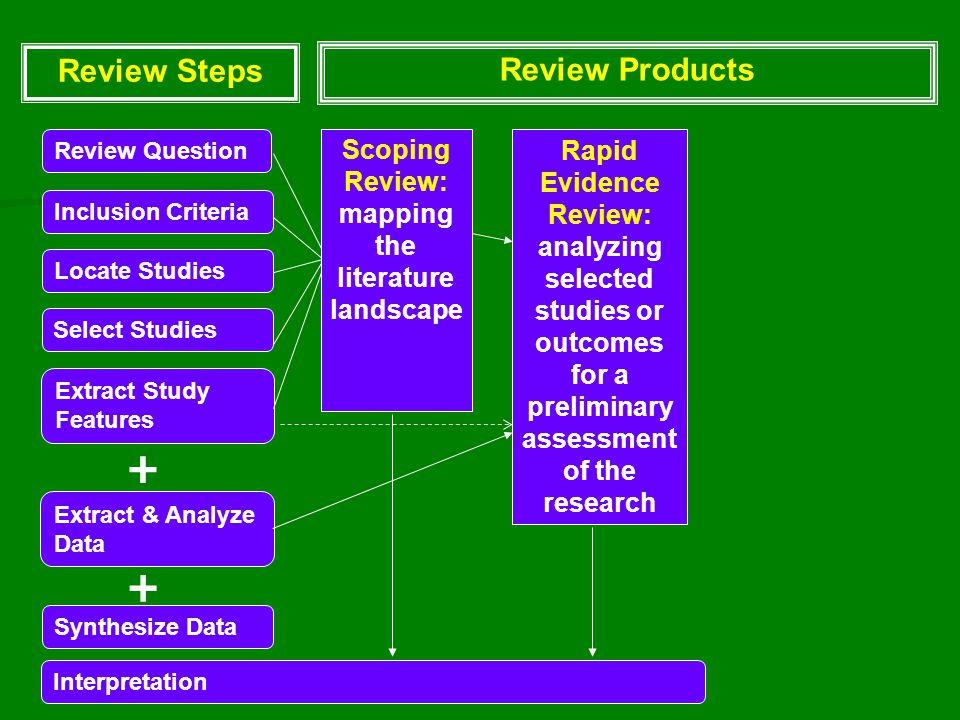 Review Question Select Studies Extract Study Features Inclusion Criteria Locate Studies Extract & Analyze Data Synthesize Data Review Steps + + Interpretation Scoping Review: mapping the literature landscape Rapid Evidence Review: analyzing selected studies or outcomes for a preliminary assessment of the research Review Products