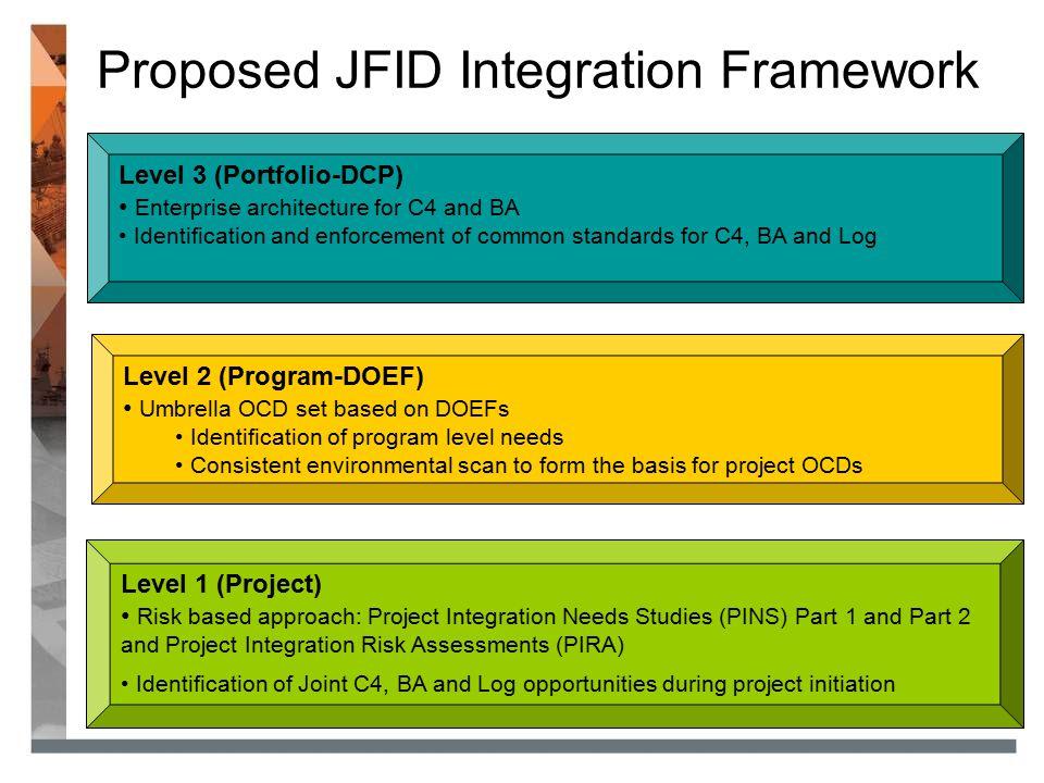Proposed JFID Integration Framework Level 3 (Portfolio-DCP) Enterprise architecture for C4 and BA Identification and enforcement of common standards f