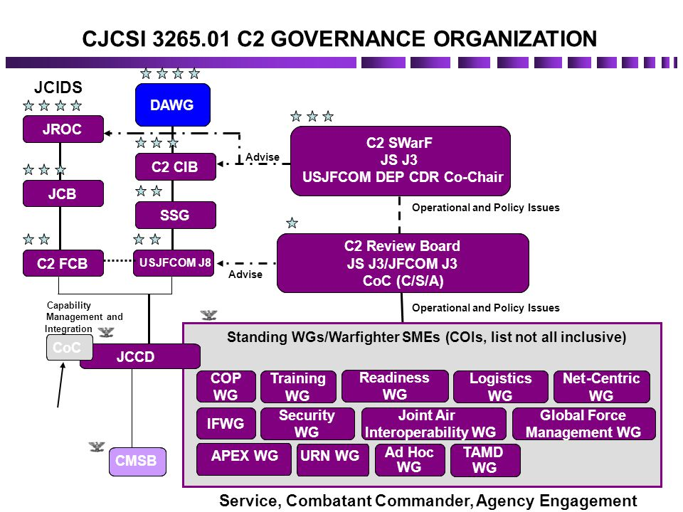 CJCSI 3265.01 C2 GOVERNANCE ORGANIZATION