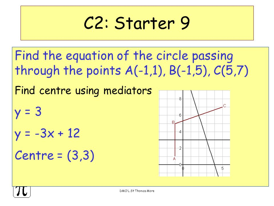 DMO'L.St Thomas More Find the equation of the circle passing through the points A(-1,1), B(-1,5), C(5,7) Find centre using mediators y = 3 y = -3x + 1