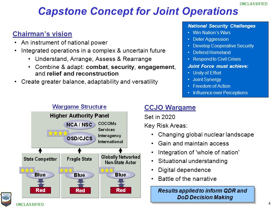 UNCLASSIFIED 4 Capstone Concept for Joint Operations CCJO Wargame Set in 2020 Key Risk Areas: Changing global nuclear landscape Gain and maintain access Integration of whole of nation Situational understanding Digital dependence Battle of the narrative Results applied to inform QDR and DoD Decision Making National Security Challenges Win Nation's Wars Deter Aggression Develop Cooperative Security Defend Homeland Respond to Civil Crises Joint Force must achieve: Unity of Effort Joint Synergy Freedom of Action Influence over Perceptions Chairman's vision An instrument of national power Integrated operations in a complex & uncertain future Understand, Arrange, Assess & Rearrange Combine & adapt: combat, security, engagement, and relief and reconstruction Create greater balance, adaptability and versatility