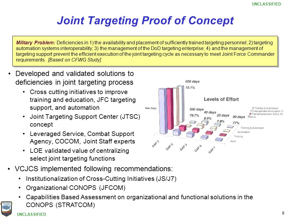 UNCLASSIFIED 8 Joint Targeting Proof of Concept Developed and validated solutions to deficiencies in joint targeting process Cross cutting initiatives to improve training and education, JFC targeting support, and automation Joint Targeting Support Center (JTSC) concept Leveraged Service, Combat Support Agency, COCOM, Joint Staff experts LOE validated value of centralizing select joint targeting functions VCJCS implemented following recommendations: Institutionalization of Cross-Cutting Initiatives (JS/J7) Organizational CONOPS (JFCOM) Capabilities Based Assessment on organizational and functional solutions in the CONOPS (STRATCOM) Military Problem: Deficiencies in 1) the availability and placement of sufficiently trained targeting personnel; 2) targeting automation systems interoperability; 3) the management of the DoD targeting enterprise; 4) and the management of targeting support prevent the efficient execution of the joint targeting cycle as necessary to meet Joint Force Commander requirements.