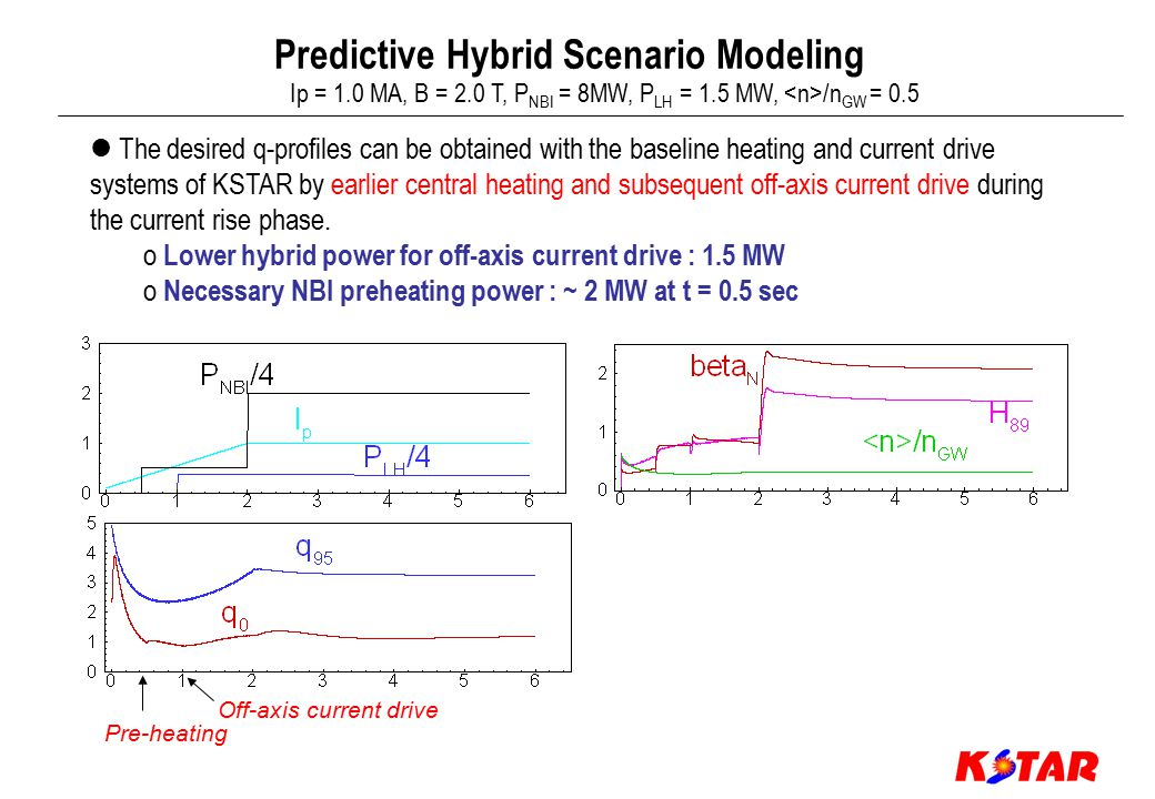 Predictive Hybrid Scenario Modeling Pre-heating Off-axis current drive Ip = 1.0 MA, B = 2.0 T, P NBI = 8MW, P LH = 1.5 MW, /n GW = 0.5 The desired q-profiles can be obtained with the baseline heating and current drive systems of KSTAR by earlier central heating and subsequent off-axis current drive during the current rise phase.