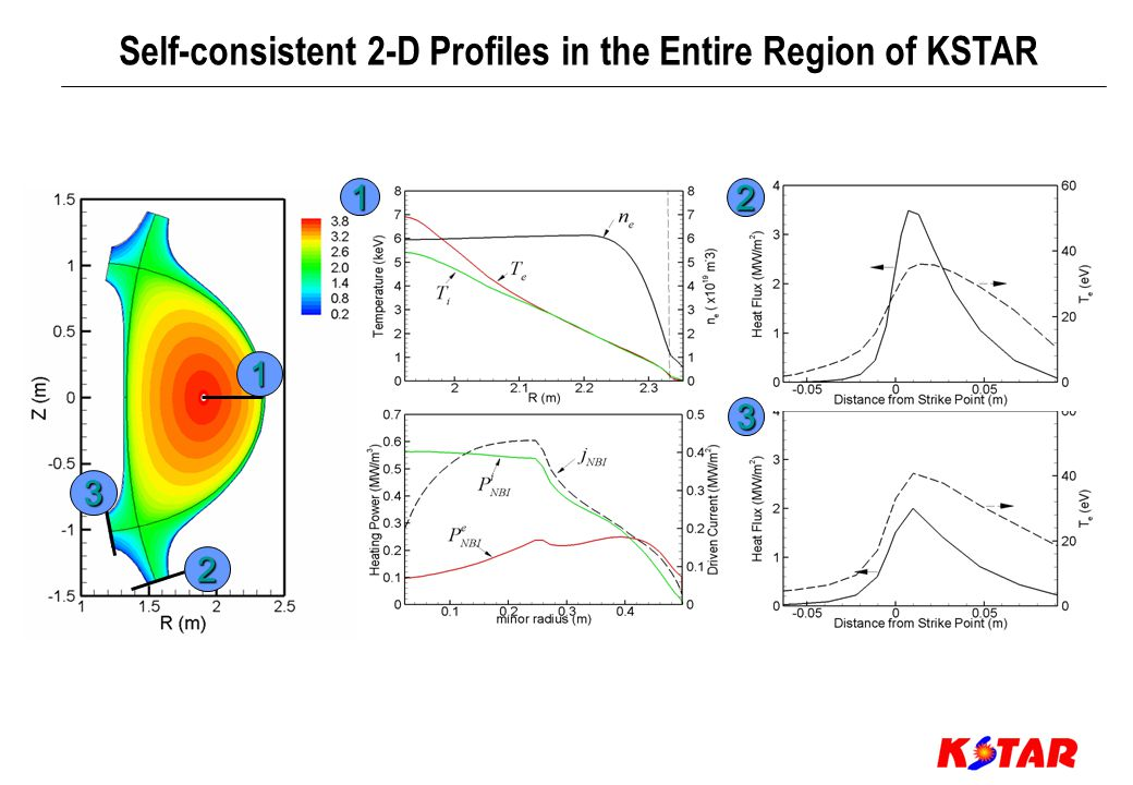 1 2 3 12 3 Self-consistent 2-D Profiles in the Entire Region of KSTAR