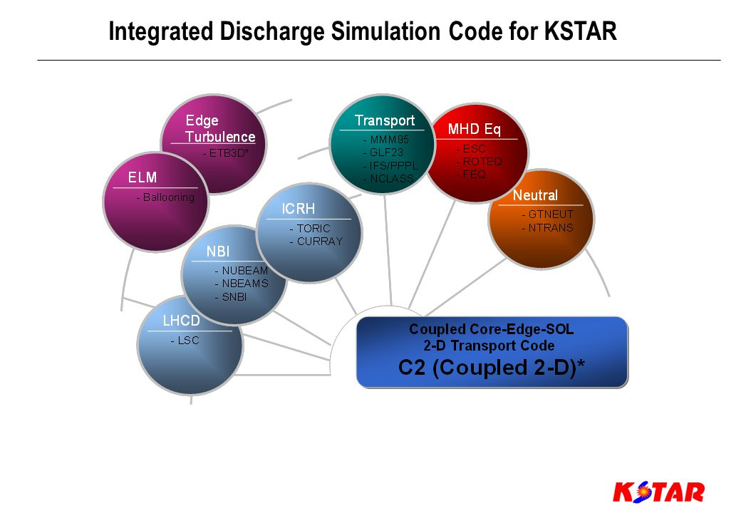 1 2 3 12 3 Self-consistent 2-D Profiles in the Entire Region of KSTAR