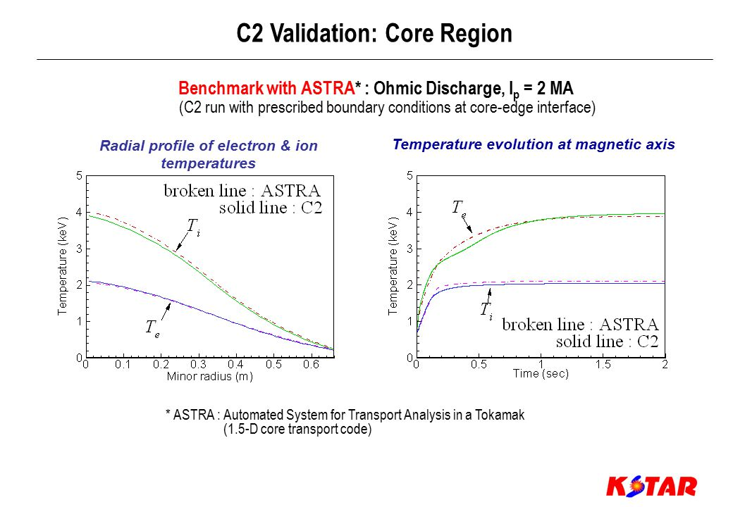 Benchmark with B2SOLPS : T e = T i = 100 eV, n i = 2 x 10 19 m -3 (C2 run with prescribed boundary conditions at core-edge interface) C2 Validation: Edge/SOL Region C2 B2SOLPS C2 B2SOLPS C2 B2SOLPS C2