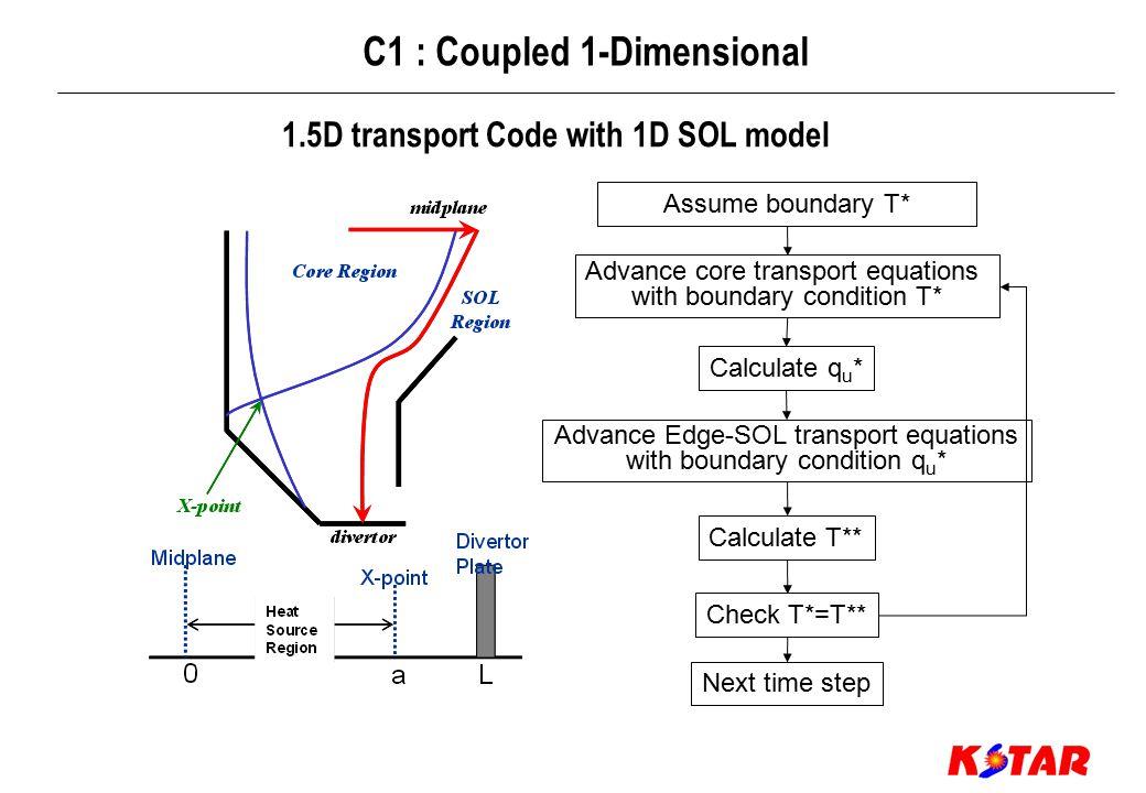 Module Code Feature Remark NBI NUBEAM Monte-Carlo NTCC* NBEAMS Semi-Analytic NTCC SINBI Semi-Analytic SNU ICRF/FWCD TORIC Full wave IPP CURRAY Ray-tracing NTCC LH LSC Ray-tracing NTCC MHD EQ FEQ Free boundary/FDM SNU ROTEQ Fixed boundary/FEM SNU Transport MMM95 Multi-Mode Mode NTCC NCLASS Neoclassical Model NTCC ECCD TORAY** Ray-tracing NTCC ESC Fixed boundary/Moment NTCC ICRAY Ray-tracing NTCC FWCDSC Full wave SNU Neutral GTNEUT TEP NTCC NTRANS** Monte-Carlo SNU Integrated Computational Modules * NTCC : National Transport Code Collaboration Libraries (http://w3.pppl.gov/ntcc) ** Coupling algorithm under development