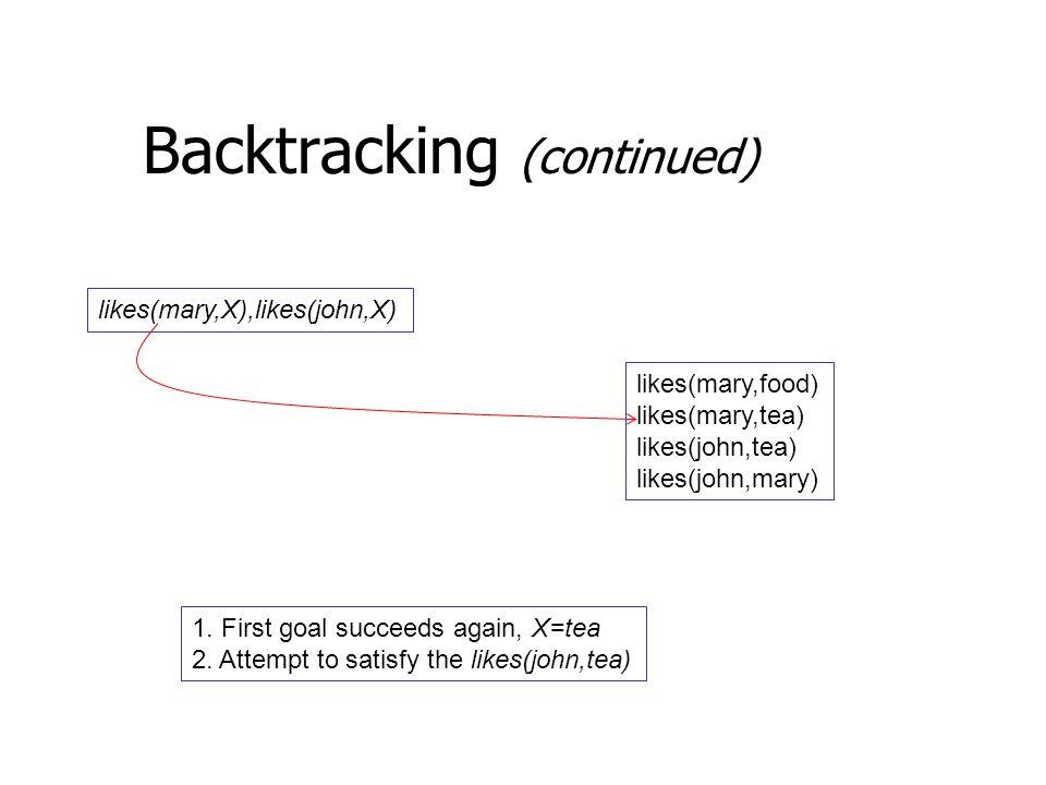 Backtracking (continued) likes(mary,X),likes(john,X) likes(mary,food) likes(mary,tea) likes(john,tea) likes(john,mary) 1.