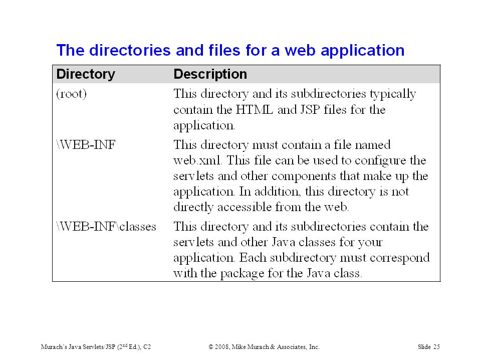 Murach's Java Servlets/JSP (2 nd Ed.), C2© 2008, Mike Murach & Associates, Inc.Slide 25