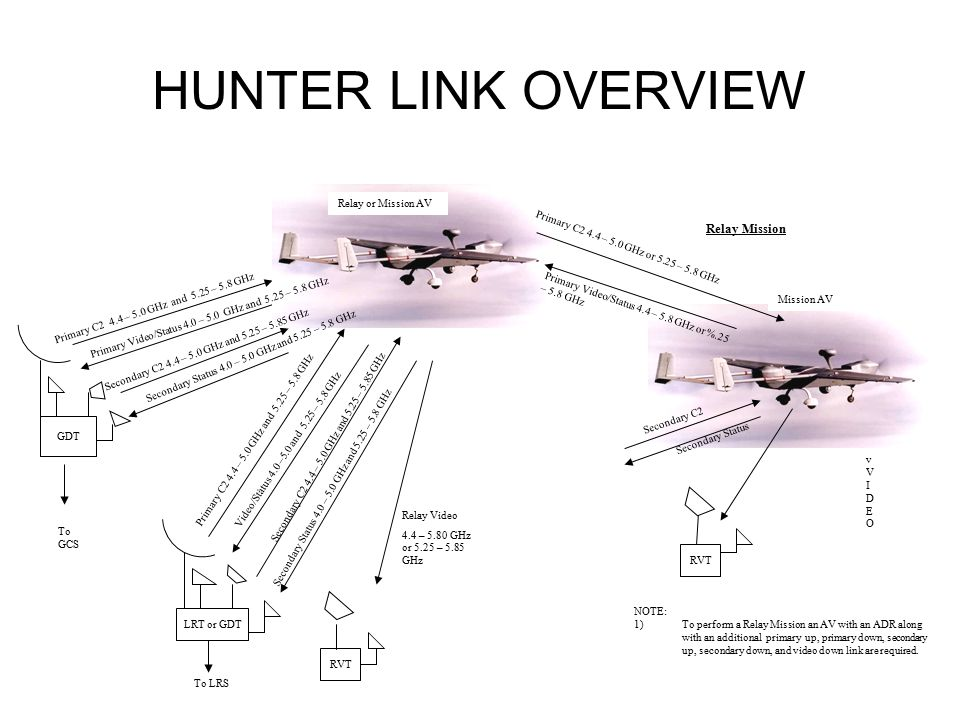 HUNTER LINK OVERVIEW LRT or GDT RVT GDT To GCS vVIDEOvVIDEO Mission AV Relay or Mission AV To LRS RVT Relay Video 4.4 – 5.80 GHz or 5.25 – 5.85 GHz Primary C2 4.4 – 5.0 GHz and 5.25 – 5.8 GHz Primary C2 4.4 – 5.0 GHz or 5.25 – 5.8 GHz Primary Video/Status 4.4 – 5.8 GHz or %.25 – 5.8 GHz Primary C2 4.4 – 5.0 GHz and 5.25 – 5.8 GHz Primary Video/Status 4.0 – 5.0 GHz and 5.25 – 5.8 GHz.