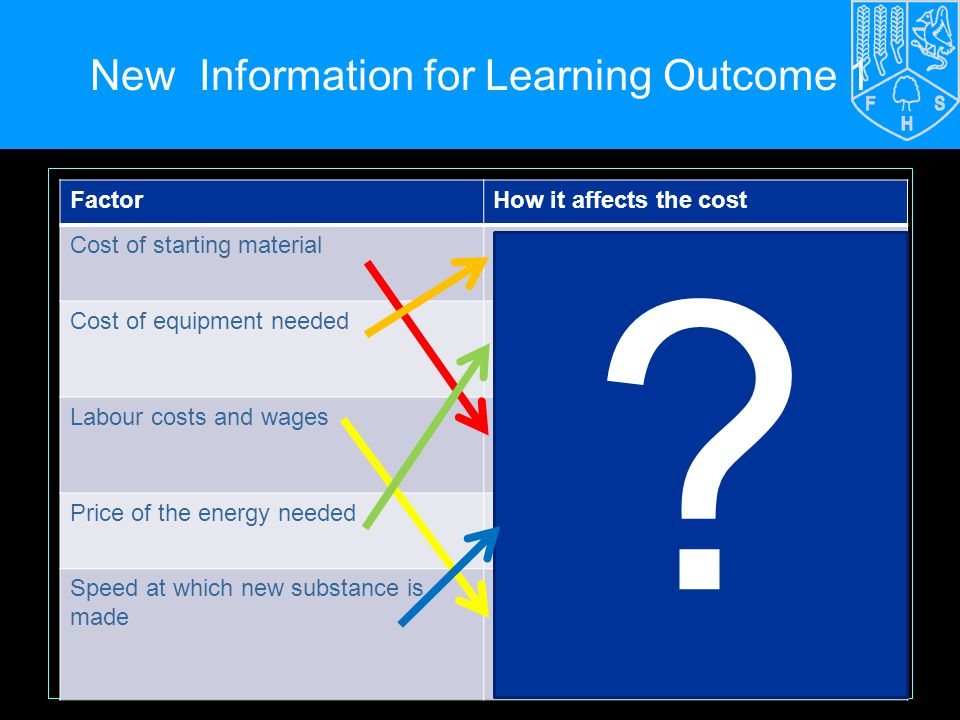 New Information for Learning Outcome 1 FactorHow it affects the cost Cost of starting materialComplex machinery and high pressure increase costs Cost of equipment neededGas and electricity are expensive.
