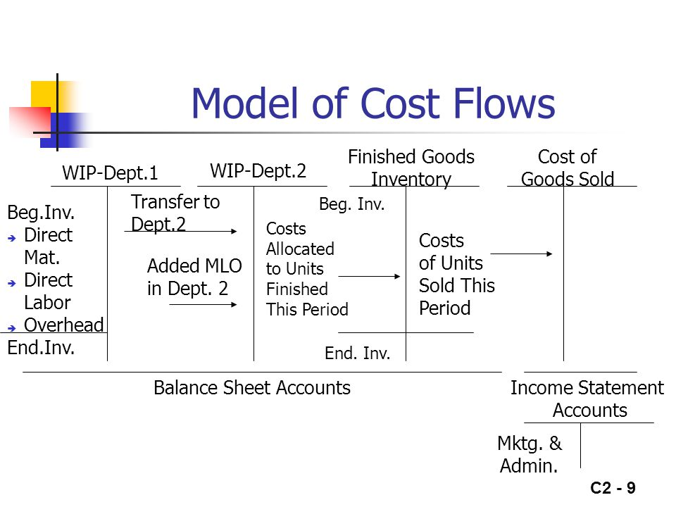 C2 - 10 Basis Cost Flow Equation Beginning Balance + Transfers In= Transfers Out + Ending Balance Transfer In to Work-In-Process include: Materials Labor Overhead Equation is useful in determining reasonableness of inventories