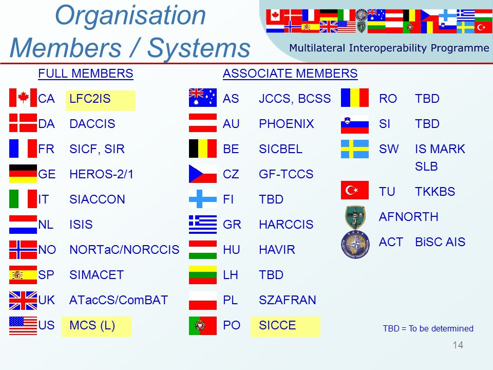 14 Organisation Members / Systems FULL MEMBERS CA LFC2IS DADACCIS FRSICF, SIR GEHEROS-2/1 IT SIACCON NLISIS NONORTaC/NORCCIS SPSIMACET UKATacCS/ComBAT USMCS (L) ASSOCIATE MEMBERS AS JCCS, BCSS AUPHOENIX BESICBEL CZGF-TCCS FITBD GRHARCCIS HUHAVIR LHTBD PL SZAFRAN POSICCE RO TBD SITBD SWIS MARK SLB TUTKKBS AFNORTH ACTBiSC AIS TBD = To be determined