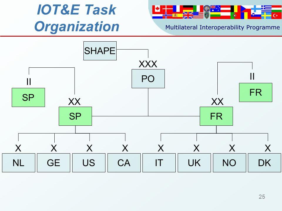 25 IOT&E Task Organization PO FRSP UKITCADK XXX XX XXXXXX FR II USNLNO X SP II GE X SHAPE