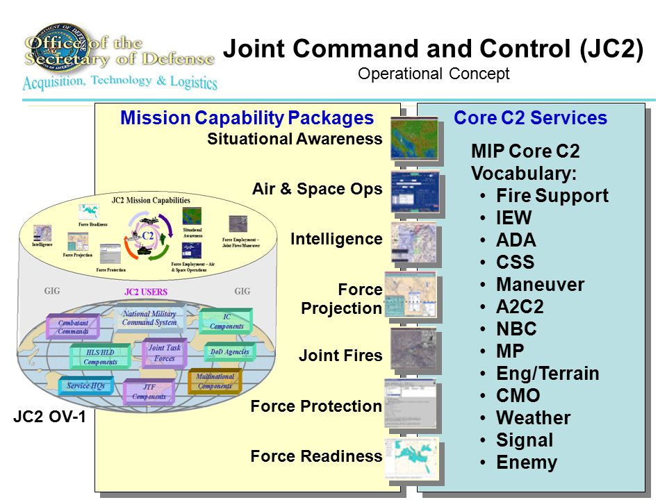 43 Core C2 Services MIP Core C2 Vocabulary: Fire Support IEW ADA CSS Maneuver A2C2 NBC MP Eng/Terrain CMO Weather Signal Enemy Mission Capability Packages JC2 OV-1 Joint Command and Control (JC2) Operational Concept Situational Awareness Air & Space Ops Intelligence Force Projection Joint Fires Force Protection Force Readiness