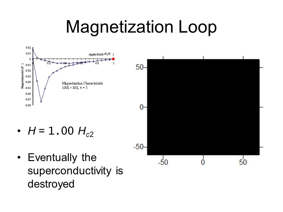 Magnetization Loop H = 1.00 H c2 Eventually the superconductivity is destroyed