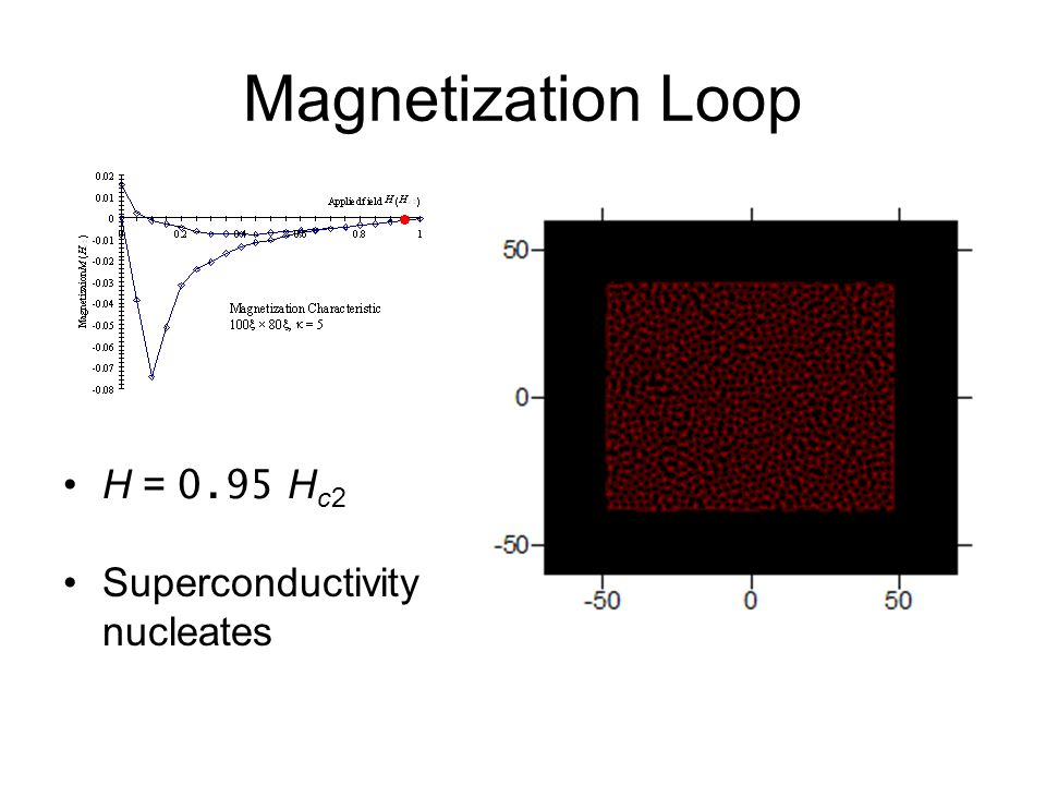 Magnetization Loop H = 0.95 H c2 Superconductivity nucleates