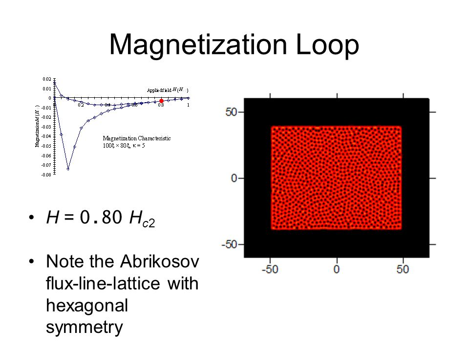 Magnetization Loop H = 0.80 H c2 Note the Abrikosov flux-line-lattice with hexagonal symmetry