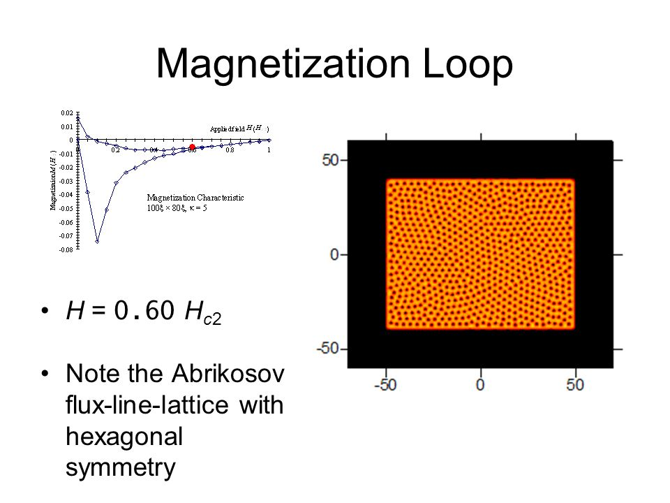 Magnetization Loop H = 0.60 H c2 Note the Abrikosov flux-line-lattice with hexagonal symmetry