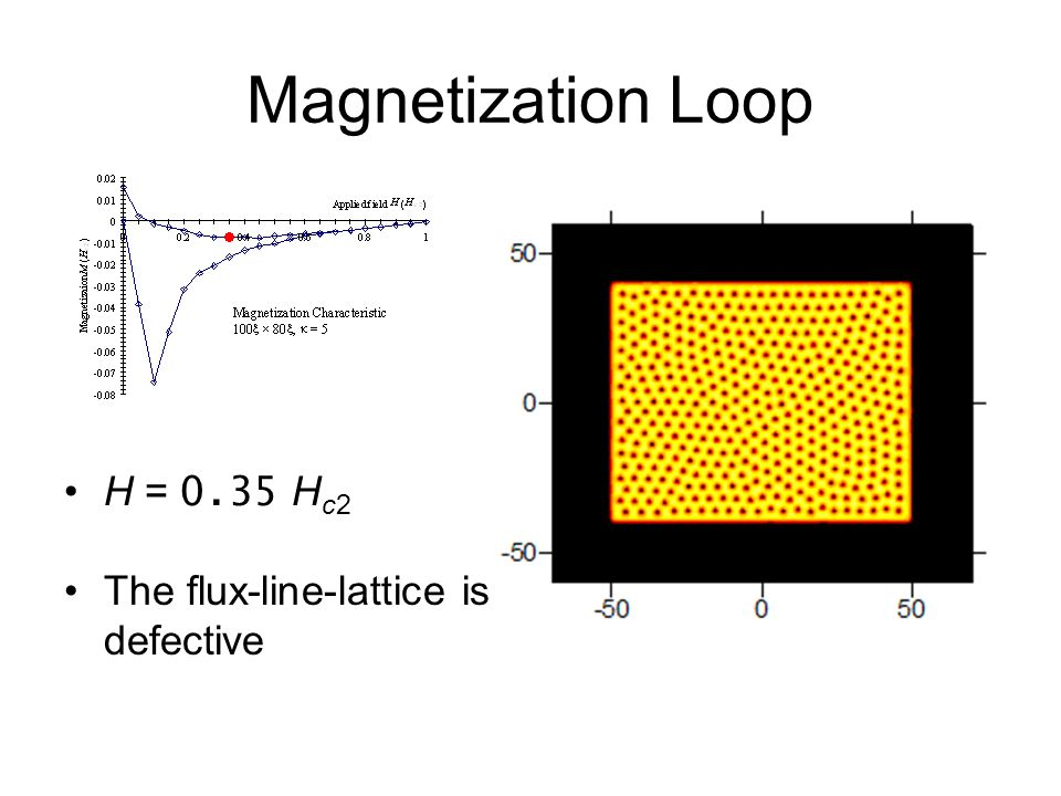 Magnetization Loop H = 0.35 H c2 The flux-line-lattice is defective