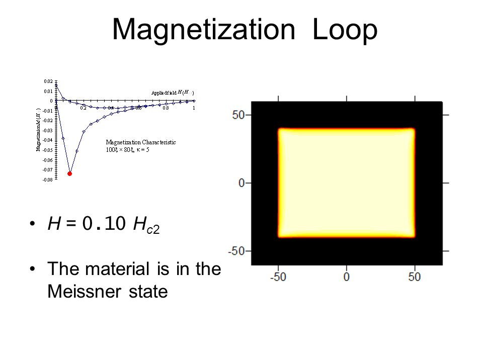 H = 0.10 H c2 The material is in the Meissner state Magnetization Loop