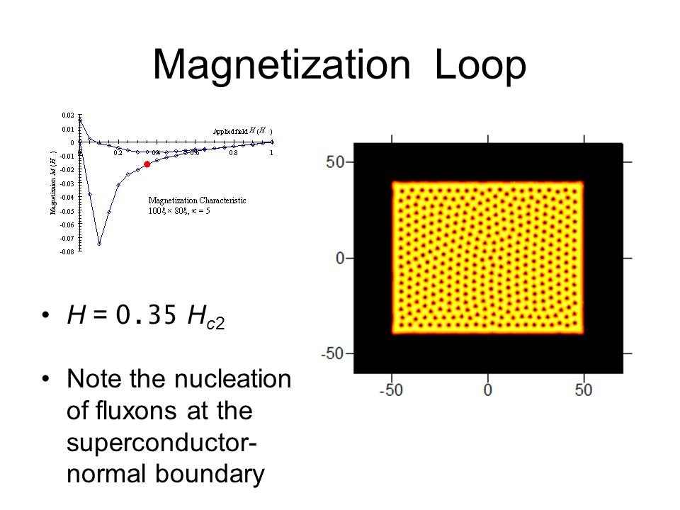 Magnetization Loop H = 0.35 H c2 Note the nucleation of fluxons at the superconductor- normal boundary
