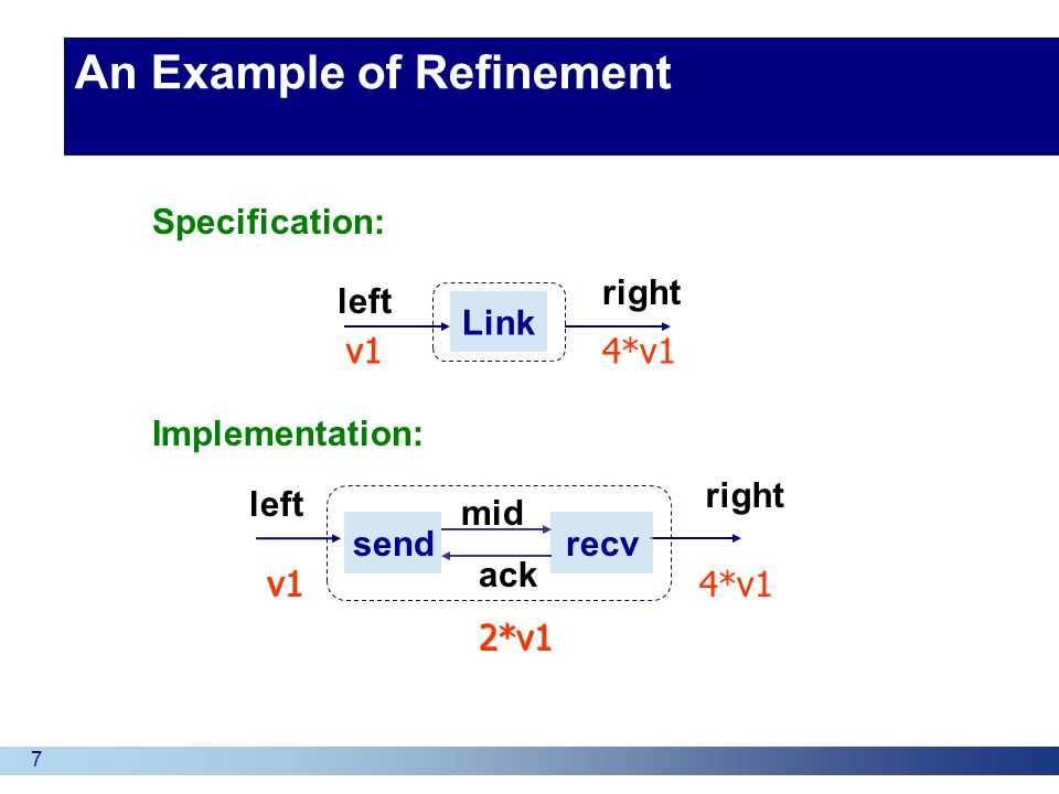 8 A relation R that matches a given program state in the implementation with the corresponding state in the specification.