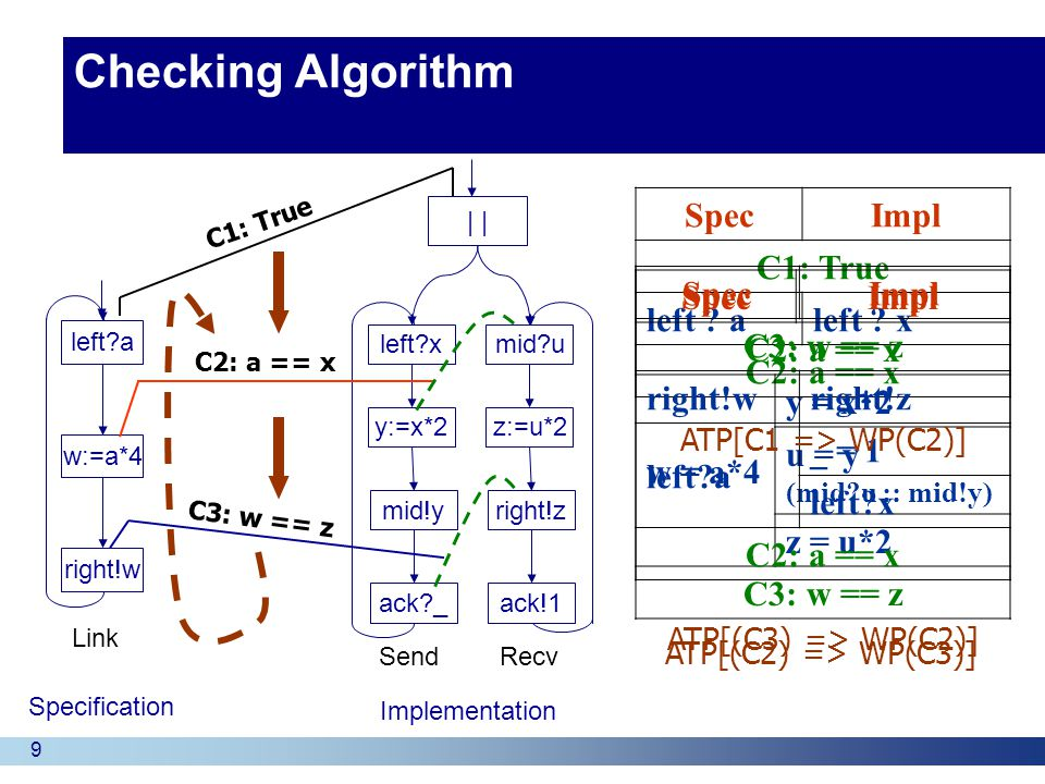 9 Checking Algorithm Specification Implementation left a w:=a*4 right!w Link | left x y:=x*2 ack _ SendRecv mid!y mid u z:=u*2 ack!1 right!z C2: a == x C3: w == z C1: True SpecImpl C1: True left .