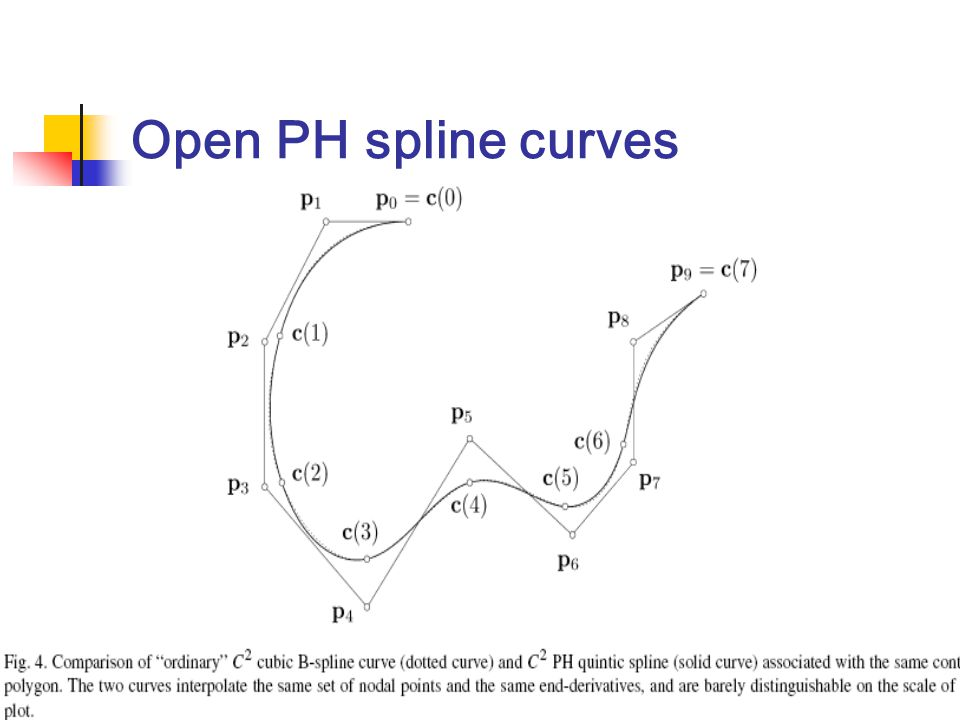 Open PH spline curves