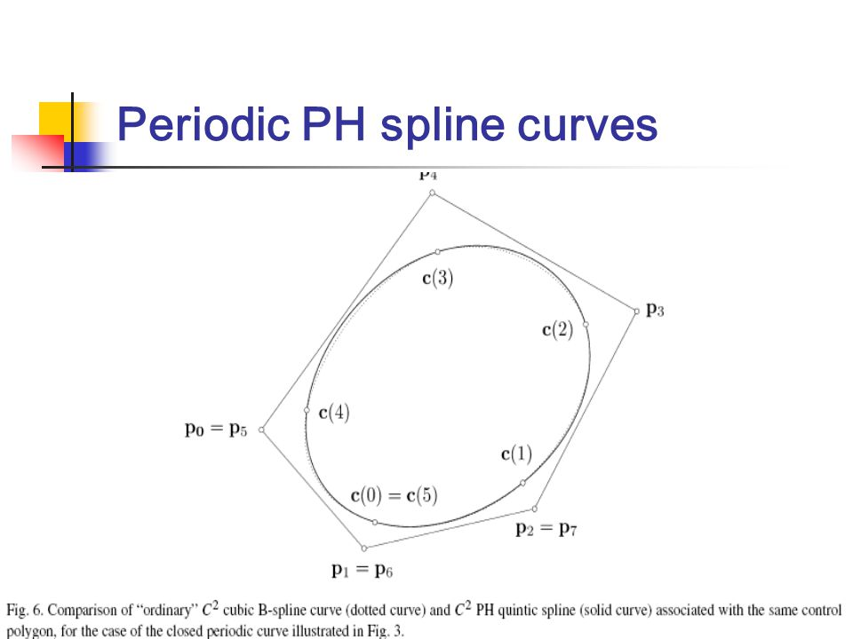 Periodic PH spline curves