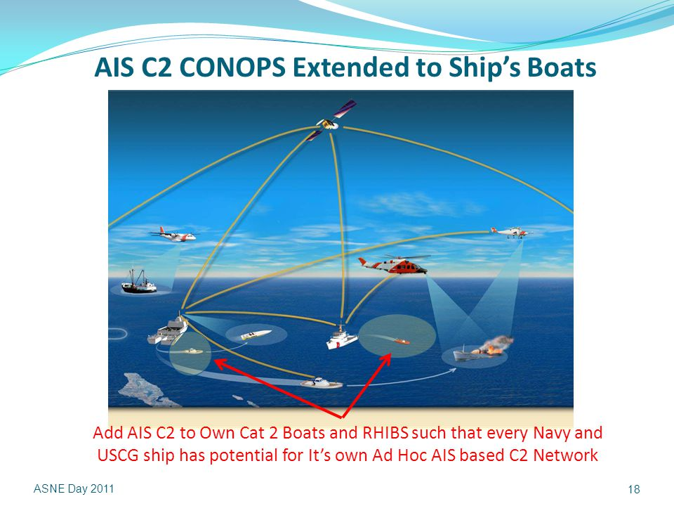 AIS C2 CONOPS Extended to Ship's Boats ASNE Day 2011 18 Add AIS C2 to Own Cat 2 Boats and RHIBS such that every Navy and USCG ship has potential for It's own Ad Hoc AIS based C2 Network