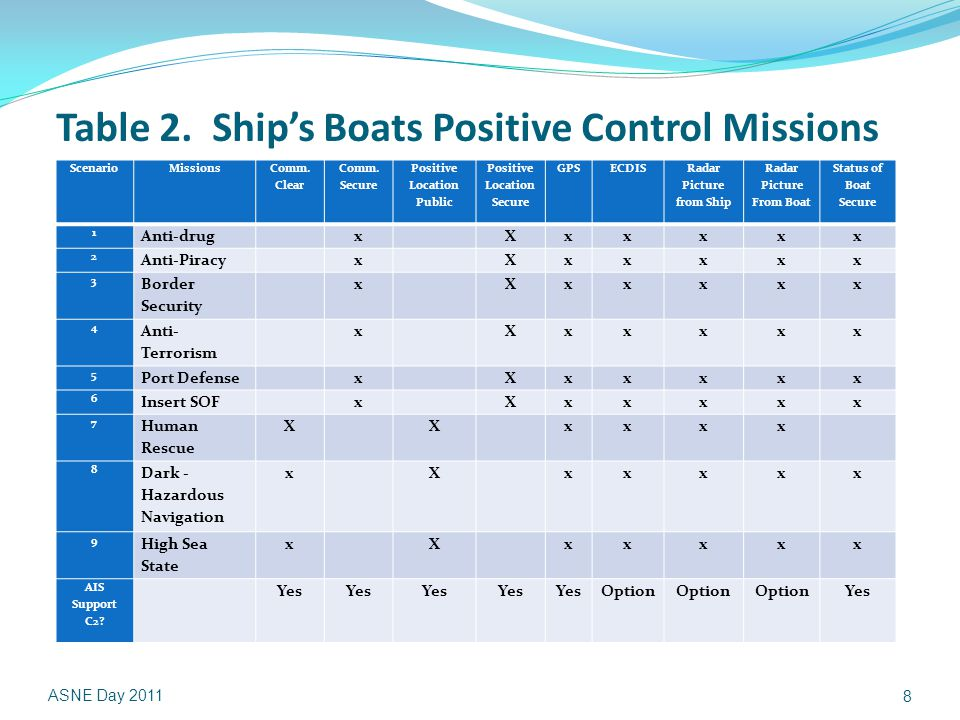 Table 2. Ship's Boats Positive Control Missions ScenarioMissions Comm.