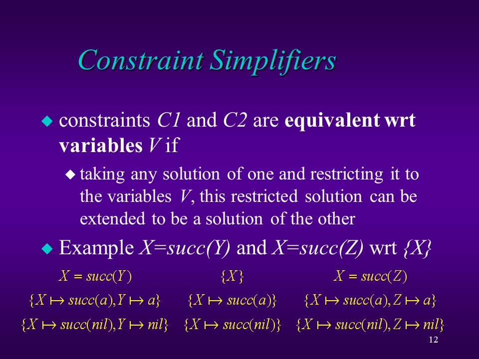 12 Constraint Simplifiers u constraints C1 and C2 are equivalent wrt variables V if u taking any solution of one and restricting it to the variables V, this restricted solution can be extended to be a solution of the other u Example X=succ(Y) and X=succ(Z) wrt {X}