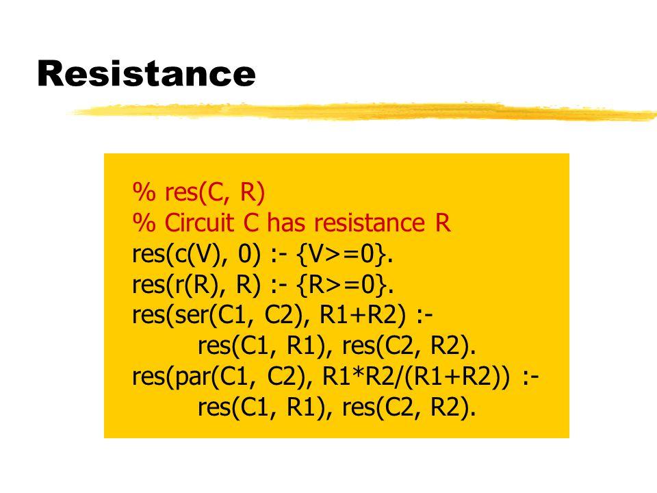 Testing vs Verification ?- xor(X, Y, Z), taut(Z=:=X#Y, 1).