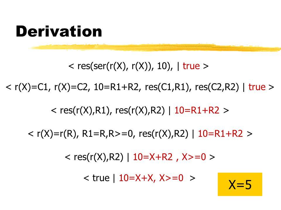 Typical CLP program solve(Term) :- setup_constraints(Term), redundant_constraints(Term), solve_constraints.