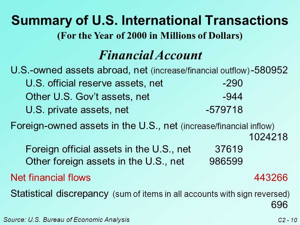 C2 - 10 Summary of U.S. International Transactions U.S.-owned assets abroad, net (increase/financial outflow) -580952 U.S. official reserve assets, ne