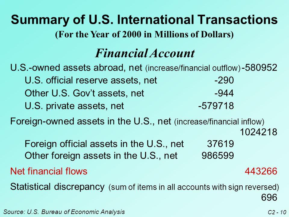 C2 - 10 Summary of U.S.
