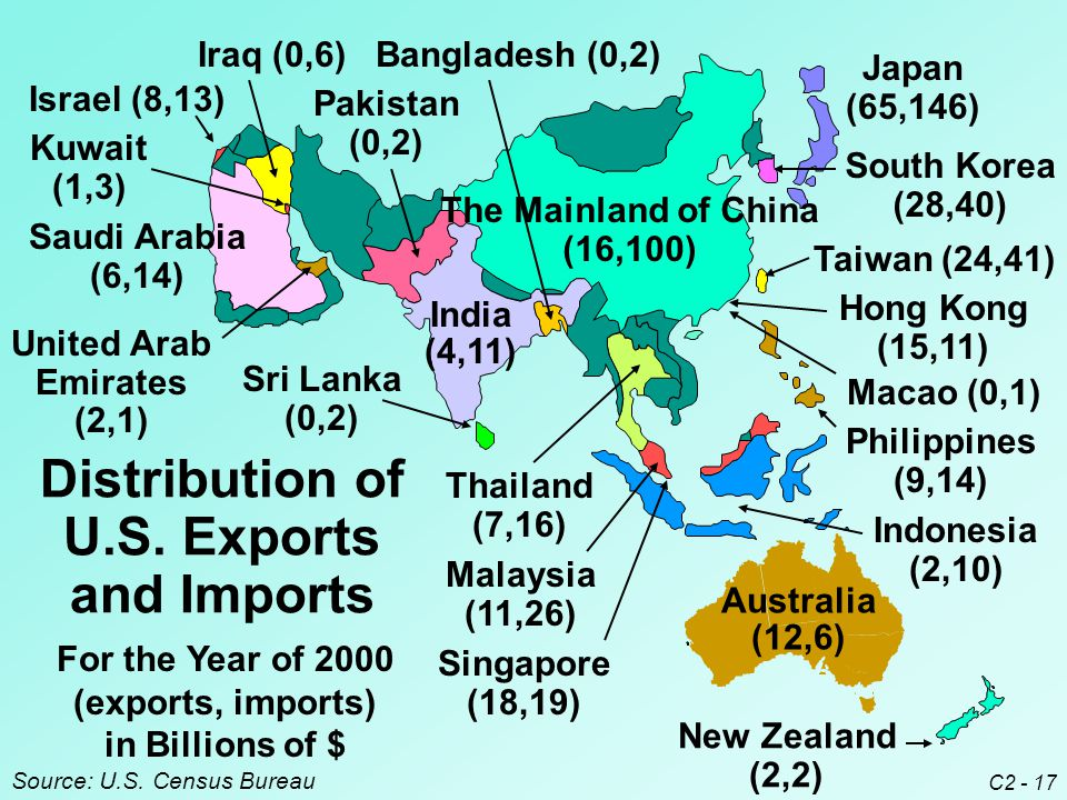 C2 - 17 For the Year of 2000 (exports, imports) in Billions of $ Source: U.S.