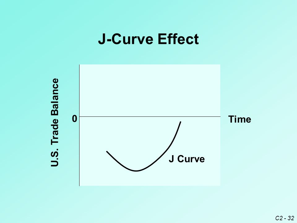 C2 - 32 J-Curve Effect U.S. Trade Balance 0 Time J Curve