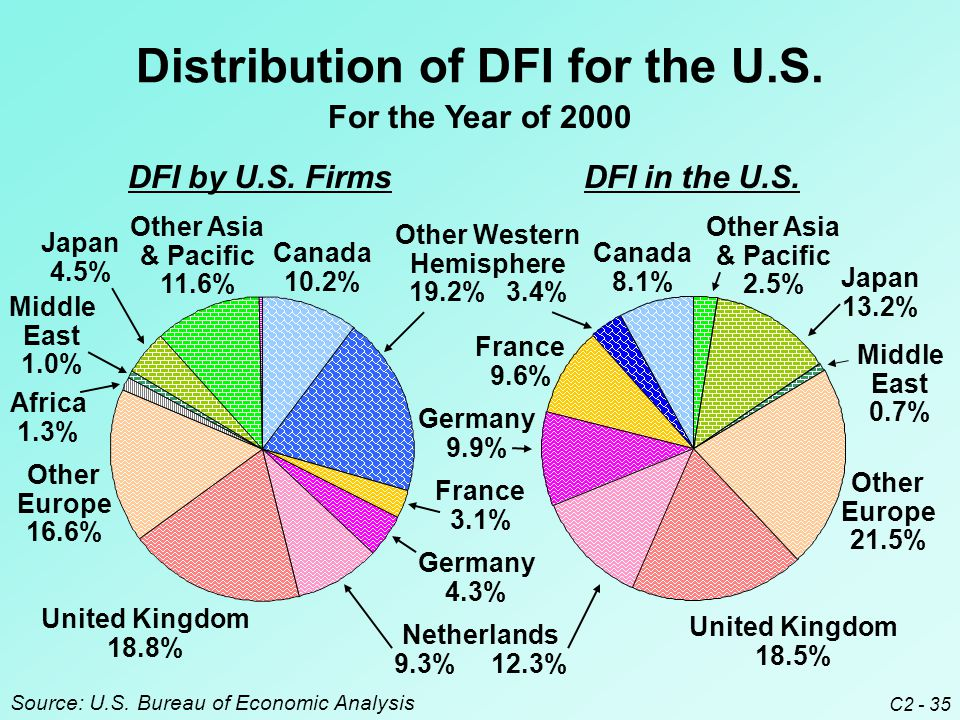 C2 - 35 Distribution of DFI for the U.S. For the Year of 2000 Source: U.S.