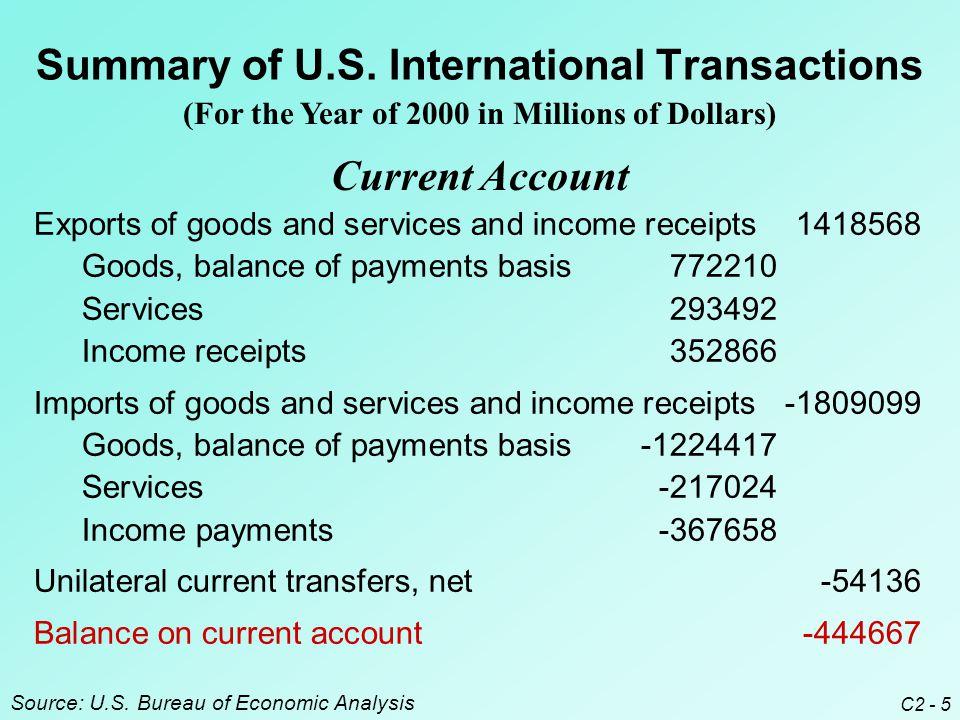 C2 - 5 Summary of U.S.